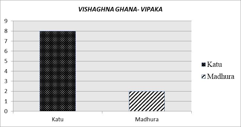 Graph No. 4. Showing Vishaghna Ghana - Vipaka The above Graph-4 shows vishaghna Ghana Vipaka among 10 drugs, 8 drugs have Katu Vipaka and 2 drugs have Madhura Vipaka.